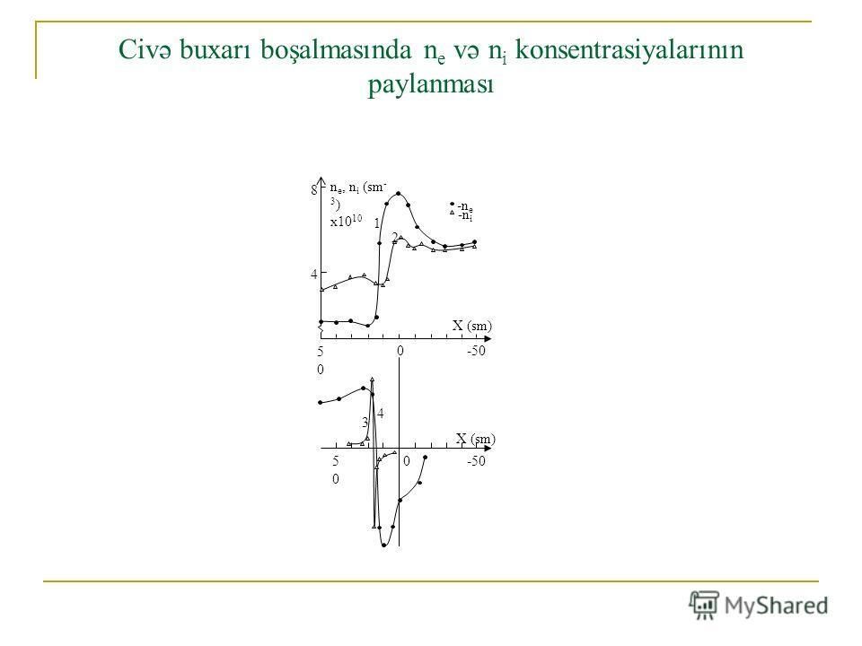 Civə buxarı boşalmasında n e və n i konsentrasiyalarının paylanması -n e -n i n e, n i (sm - 3 ) x10 10 8 4 1 2 5050 0-50 X (sm) 5050 0 -50 X (sm) 4 3