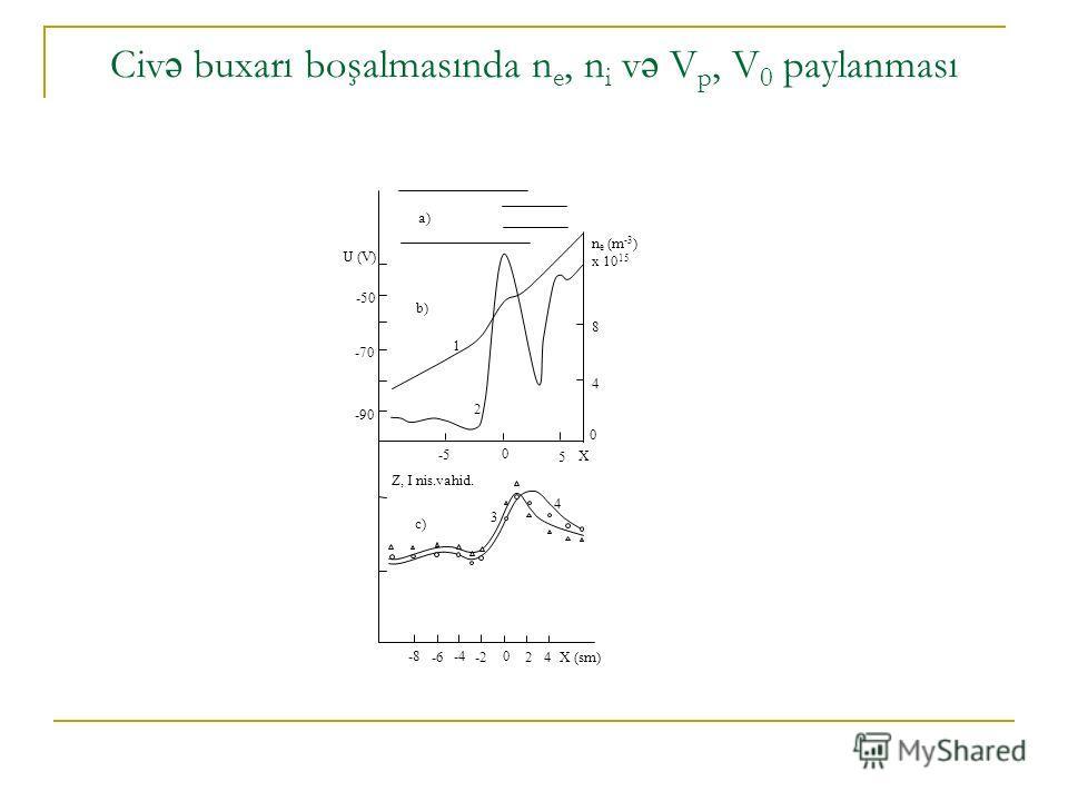 Civ ə buxarı boşalmasında n e, n i v ə V p, V 0 paylanması a) b) c) U (V) n e (m -3 ) x 10 15 Z, I nis.vahid. X (sm) -8 -6 -4 -2 0 24 -5 0 5 -90 -70 -50 8 4 0 X 1 2 3 4