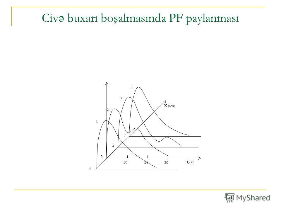 Civ ə buxarı boşalmasında PF paylanması -4 0 4 7 1 2 3 4 X (sm) 1020 30 U(V)