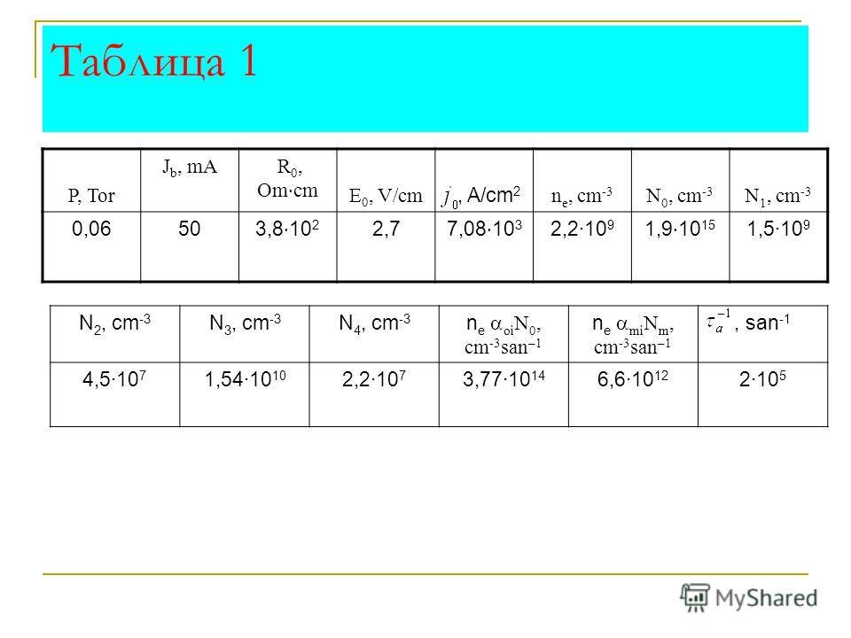 Таблица 1 P, Tor J b, mA R 0, Om cm E 0, V/cm, A/cm 2 n e, cm -3 N 0, cm -3 N 1, cm -3 0,0650 3,8 10 2 2,7 7,08 10 3 2,2·10 9 1,9 10 15 1,5·10 9 N 2, cm -3 N 3, cm -3 N 4, cm -3 n e oi N 0, сm -3 san –1 n e mi N m, cm -3 san –1, san -1 4,5·10 7 1,54·