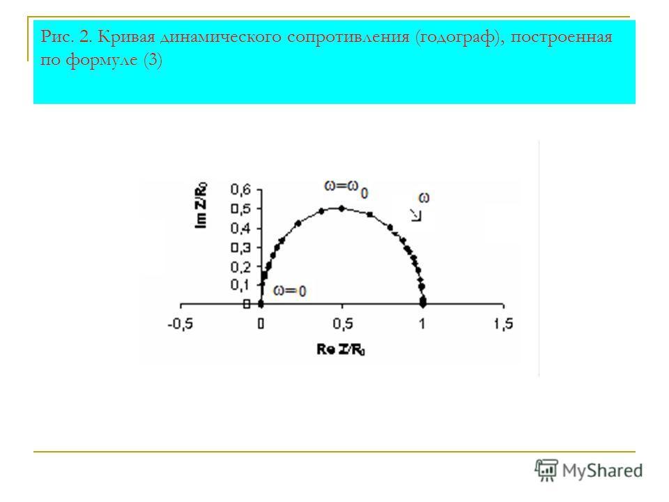 Рис. 2. Кривая динамического сопротивления (годограф), построенная по формуле (3)
