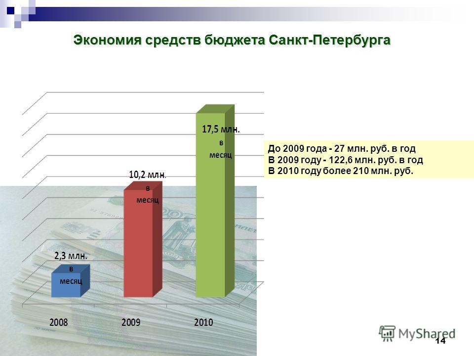 14 Диаграмма экономии бюджетных средств в месяц по годам Экономия средств бюджета Санкт-Петербурга До 2009 года - 27 млн. руб. в год В 2009 году - 122,6 млн. руб. в год В 2010 году более 210 млн. руб.
