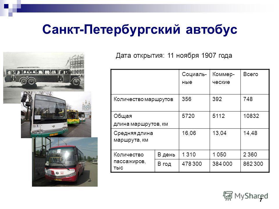 7 Санкт-Петербургский автобус Социаль- ные Коммер- ческие Всего Количество маршрутов356392748 Общая длина маршрутов, км 5720511210832 Средняя длина маршрута, км 16,0613,0414,48 Количество пассажиров, тыс В день1 3101 0502 360 В год478 300384 000862 3