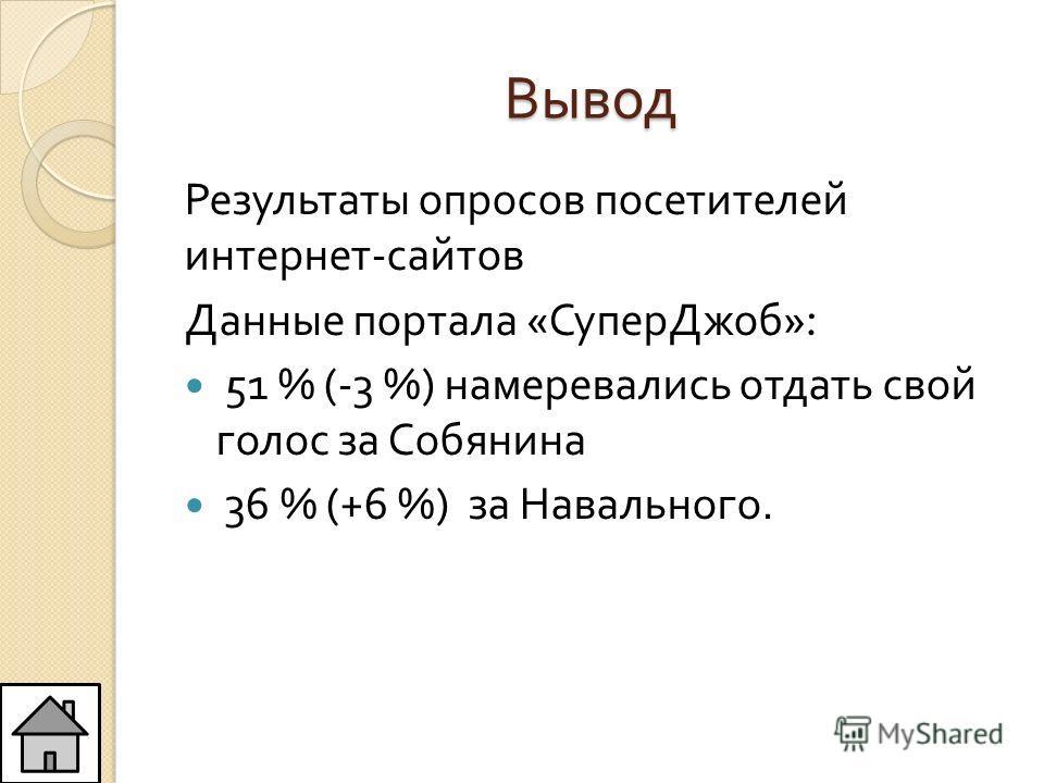 Вывод Результаты опросов посетителей интернет - сайтов Данные портала « СуперДжоб »: 51 % (-3 %) намеревались отдать свой голос за Собянина 36 % (+6 %) за Навального.
