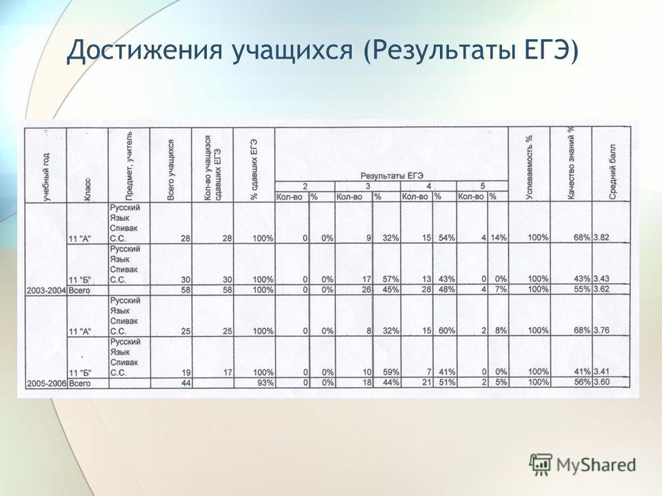 Достижения учащихся (Результаты ЕГЭ)
