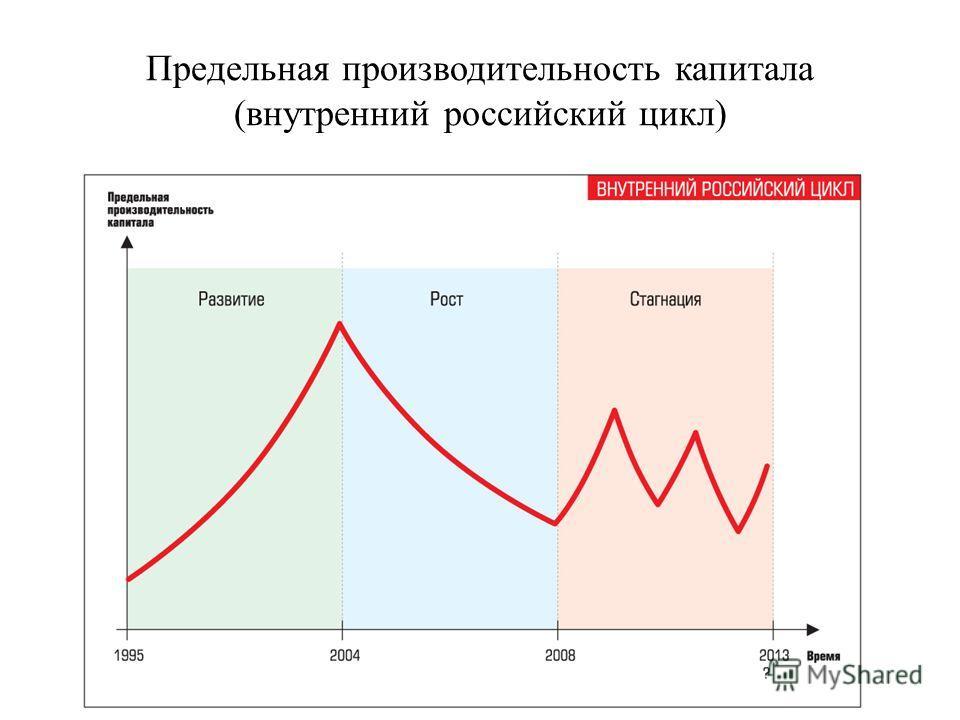 Предельная производительность капитала (внутренний российский цикл)