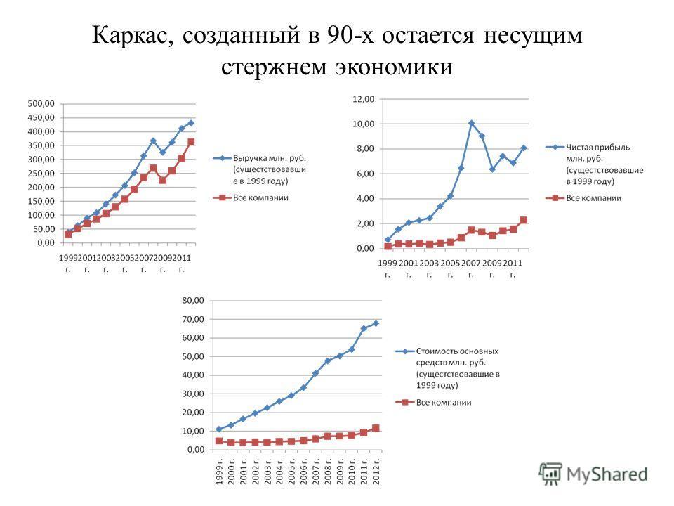Каркас, созданный в 90-х остается несущим стержнем экономики