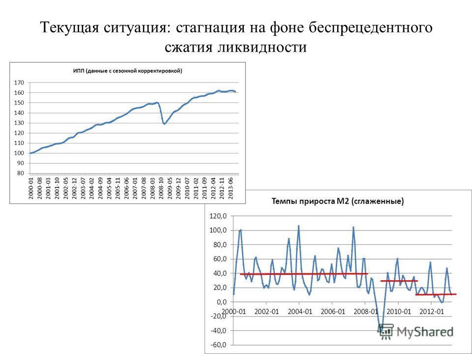 Текущая ситуация: стагнация на фоне беспрецедентного сжатия ликвидности