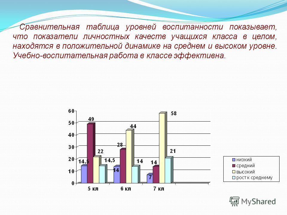 Сравнительная таблица уровней воспитанности показывает, что показатели личностных качеств учащихся класса в целом, находятся в положительной динамике на среднем и высоком уровне. Учебно-воспитательная работа в классе эффективна.