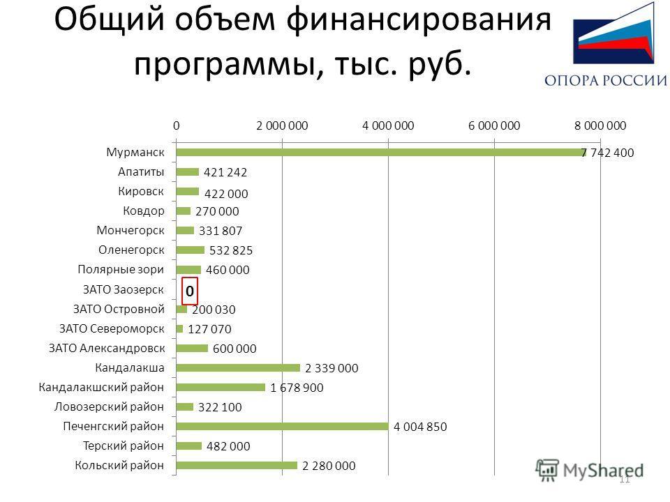 Общий объем финансирования программы, тыс. руб. 0 11