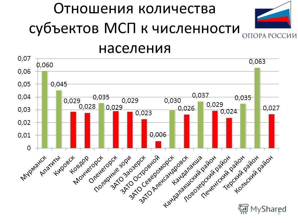 Отношения количества субъектов МСП к численности населения 6