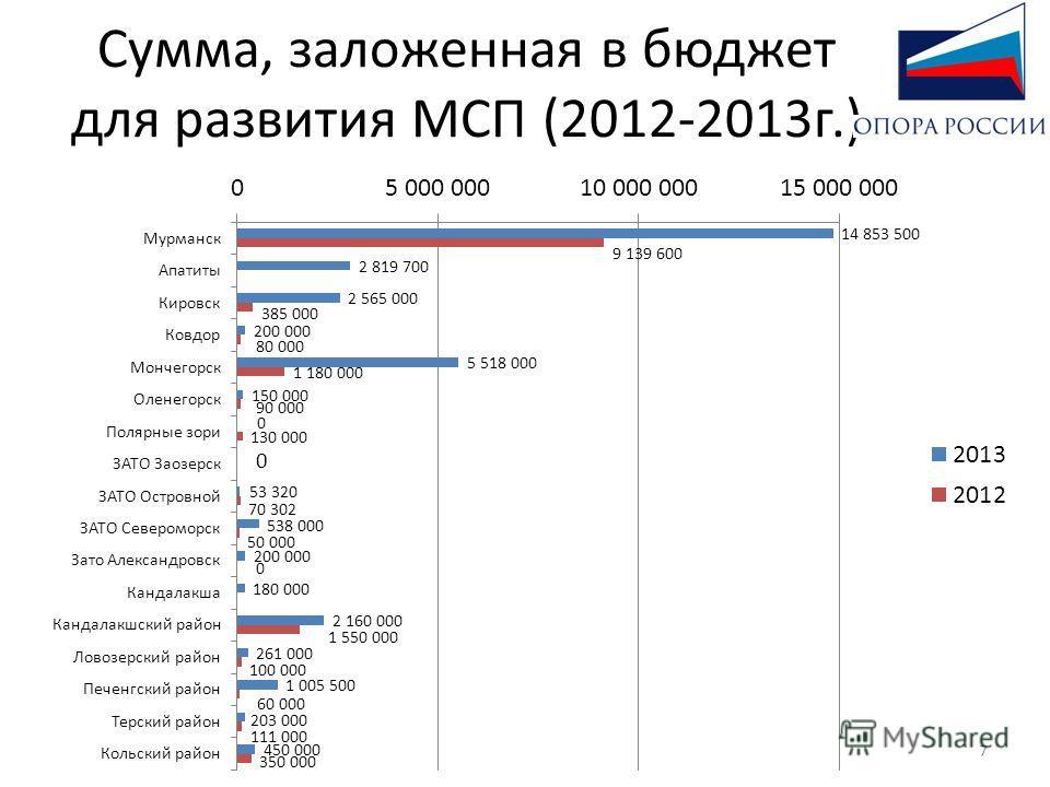 Сумма, заложенная в бюджет для развития МСП (2012-2013г.) 7