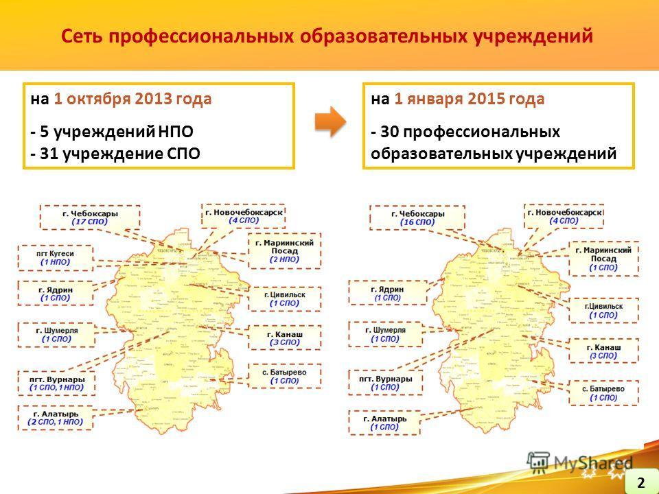 Сеть профессиональных образовательных учреждений на 1 октября 2013 года - 5 учреждений НПО - 31 учреждение СПО на 1 января 2015 года - 30 профессиональных образовательных учреждений