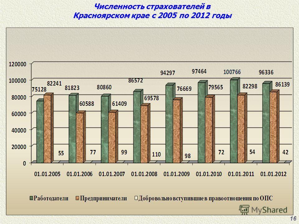 Численность страхователей в Красноярском крае с 2005 по 2012 годы 16
