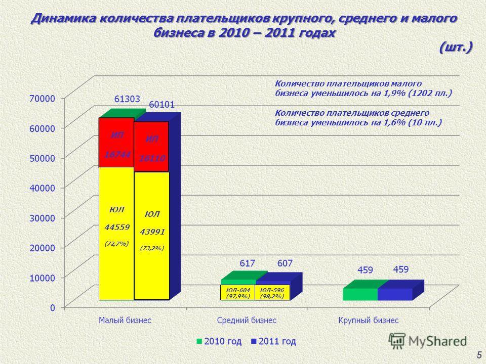 5 Динамика количества плательщиков крупного, среднего и малого бизнеса в 2010 – 2011 годах (шт.) (шт.) Количество плательщиков малого бизнеса уменьшилось на 1,9% (1202 пл.) Количество плательщиков среднего бизнеса уменьшилось на 1,6% (10 пл.) ЮЛ 4455