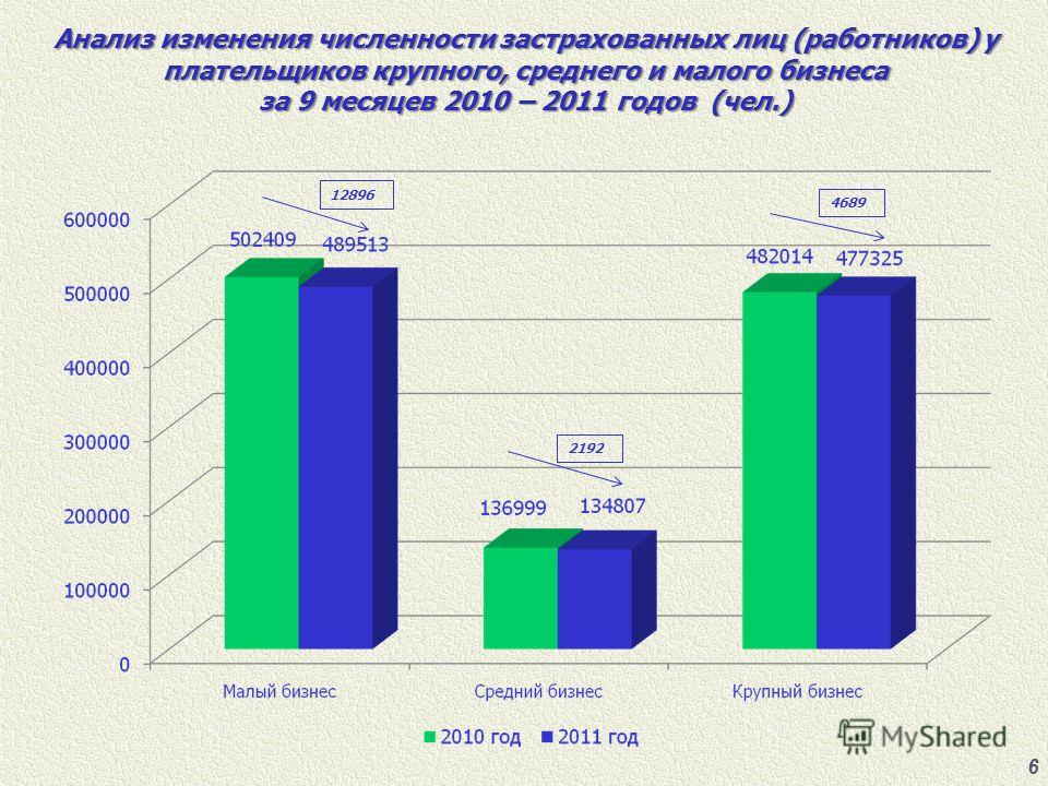 6 Анализ изменения численности застрахованных лиц (работников) у плательщиков крупного, среднего и малого бизнеса за 9 месяцев 2010 – 2011 годов (чел.) 12896 2192 4689