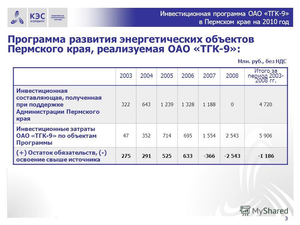 Инвестиционная программа ОАО «ТГК-9» в Пермском крае на 2010 год Программа развития энергетических объектов Пермского края, реализуемая ОАО «ТГК-9»: 200320042005200620072008 Итого за период 2003- 2008 гг. Инвестиционная составляющая, полученная при п