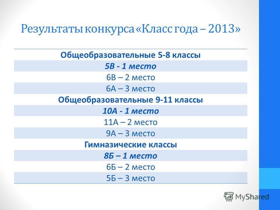 Результаты конкурса «Класс года – 2013» Общеобразовательные 5-8 классы 5В - 1 место 6В – 2 место 6А – 3 место Общеобразовательные 9-11 классы 10А - 1 место 11А – 2 место 9А – 3 место Гимназические классы 8Б – 1 место 6Б – 2 место 5Б – 3 место