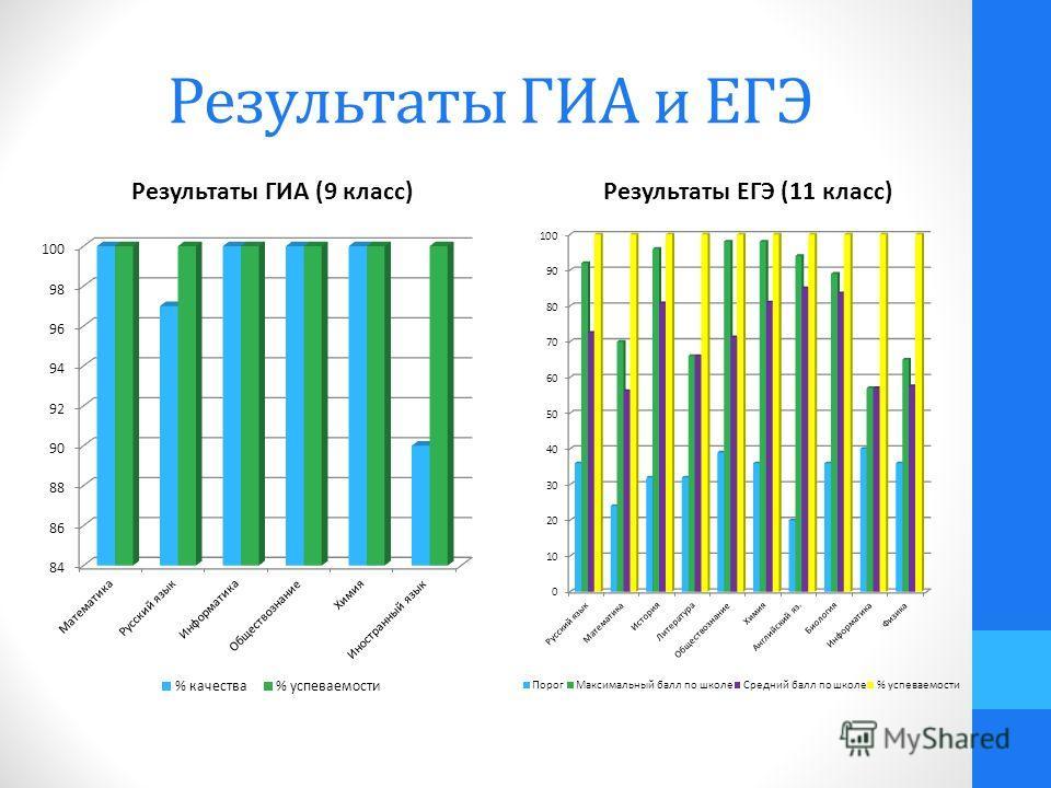 Результаты ГИА и ЕГЭ