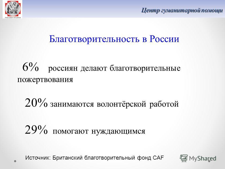 Благотворительность в России Источник: Британский благотворительный фонд CAF 6% россиян делают благотворительные пожертвования 20% занимаются волонтёрской работой 29% помогают нуждающимся