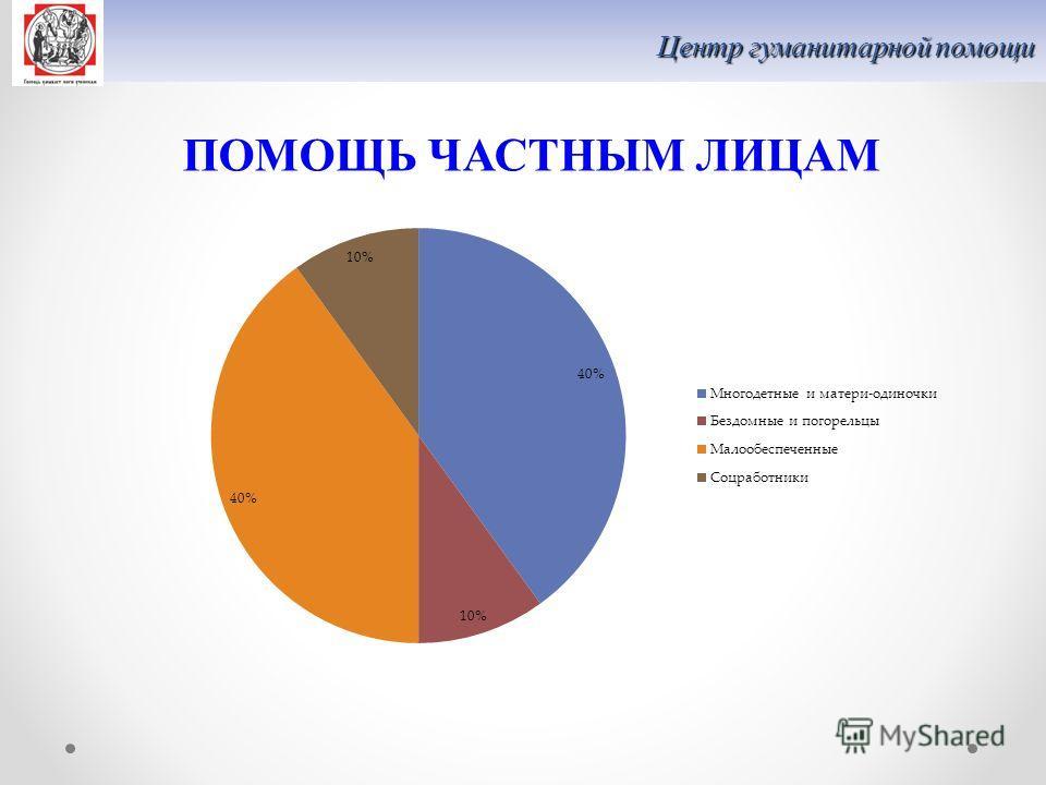 Центр гуманитарной помощи ПОМОЩЬ ЧАСТНЫМ ЛИЦАМ