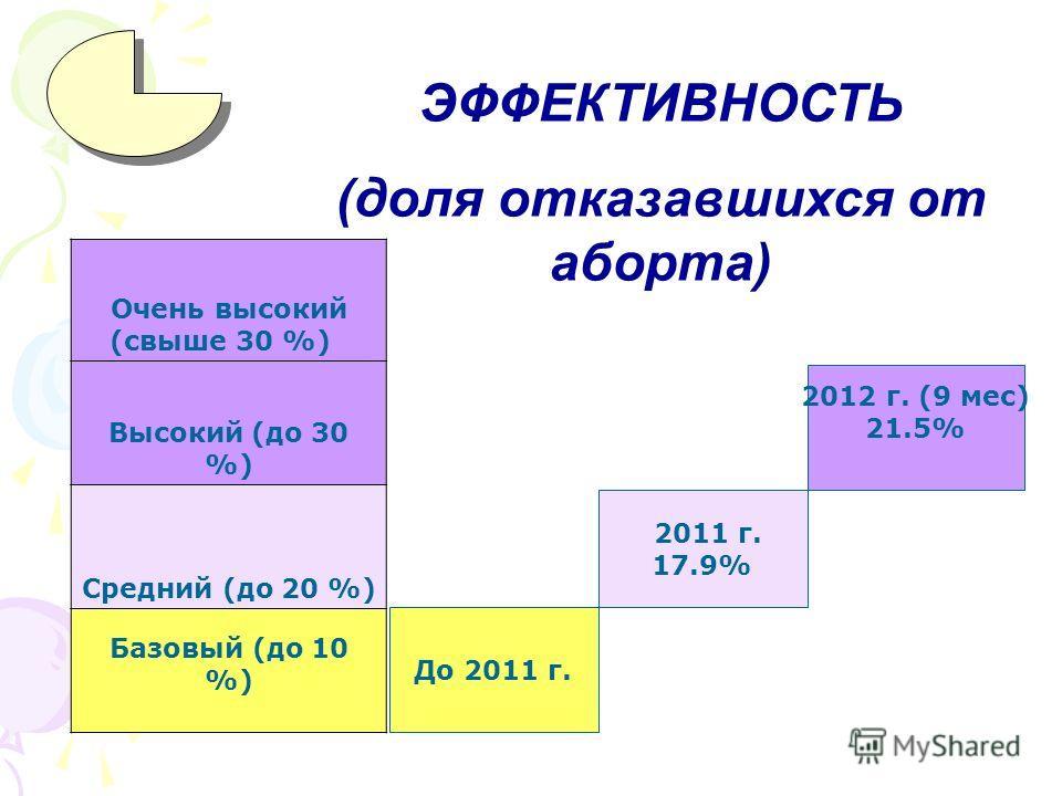 ЭФФЕКТИВНОСТЬ (доля отказавшихся от аборта) Очень высокий (свыше 30 %) Высокий (до 30 %) Средний (до 20 %) Базовый (до 10 %) До 2011 г. 2011 г. 17.9% 2012 г. (9 мес) 21.5%