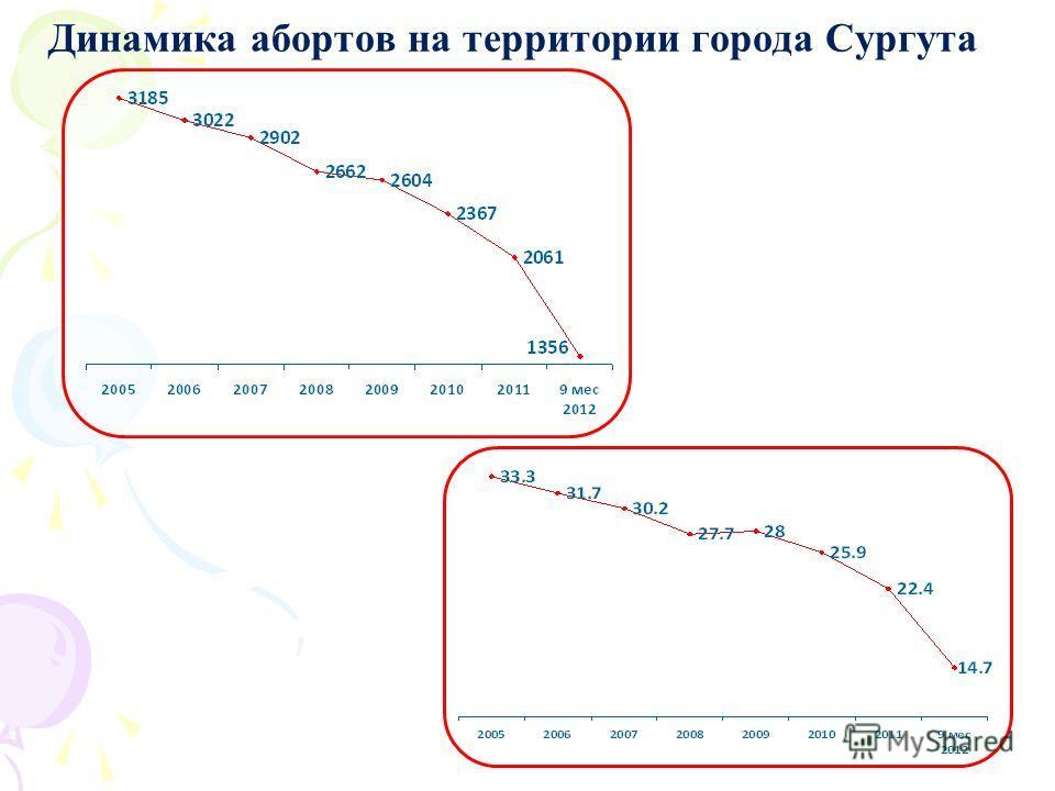 Динамика абортов на территории города Сургута