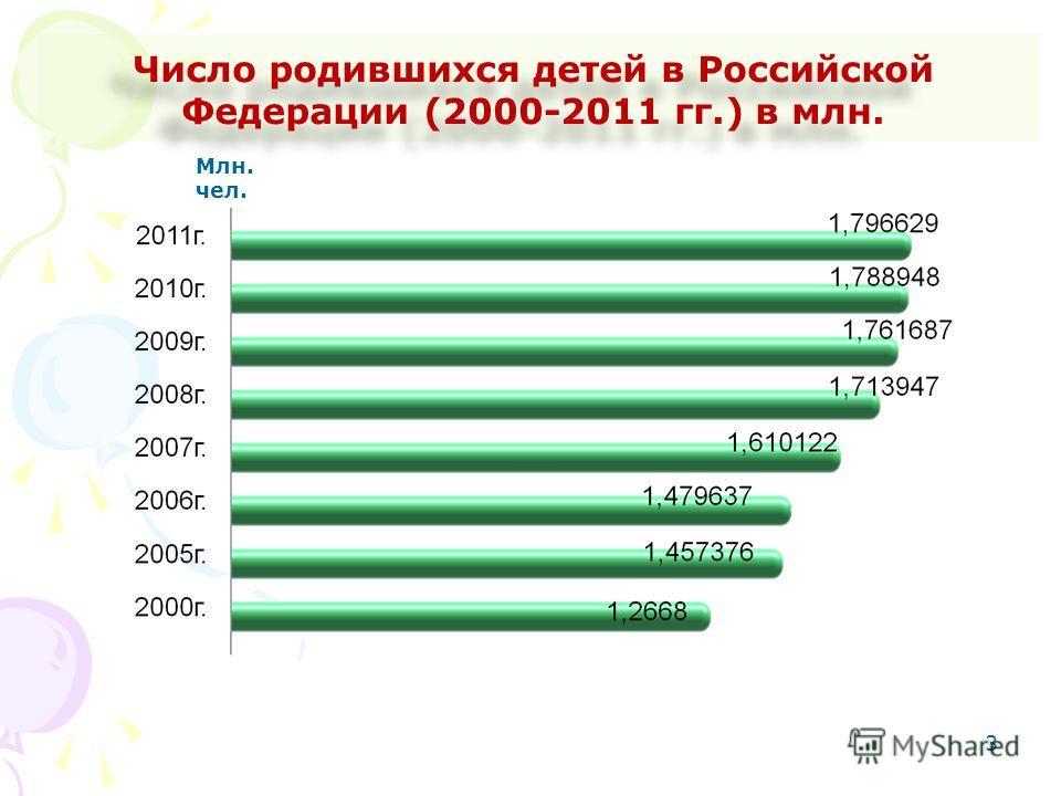 3 Число родившихся детей в Российской Федерации (2000-2011 гг.) в млн. Млн. чел.