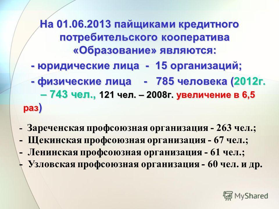 На 01.06.2013 пайщиками кредитного потребительского кооператива «Образование» являются: - юридические лица - 15 организаций; - юридические лица - 15 организаций; - физические лица - 785 человека (2012г. – 743 чел., 121 чел. – 2008г. увеличение в 6,5