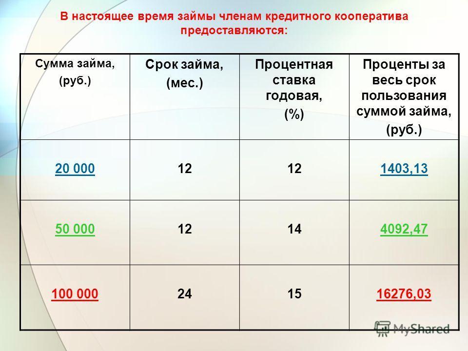 В настоящее время займы членам кредитного кооператива предоставляются: Сумма займа, (руб.) Срок займа, (мес.) Процентная ставка годовая, (%) Проценты за весь срок пользования суммой займа, (руб.) 20 00012 1403,13 50 00012144092,47 100 000241516276,03