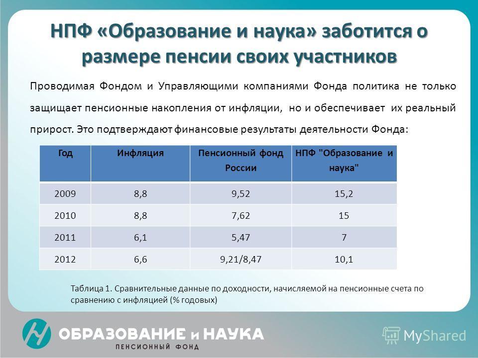 НПФ «Образование и наука» заботится о размере пенсии своих участников Проводимая Фондом и Управляющими компаниями Фонда политика не только защищает пенсионные накопления от инфляции, но и обеспечивает их реальный прирост. Это подтверждают финансовые
