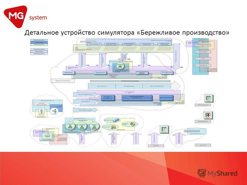 Детальное устройство симулятора «Бережливое производство»