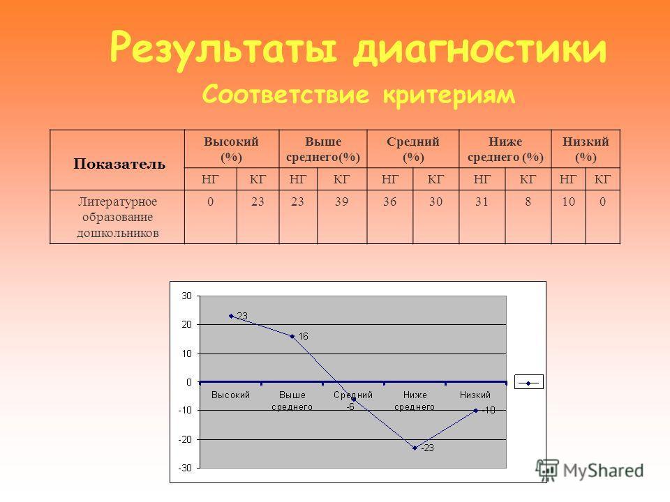 Результаты диагностики Соответствие критериям Показатель Высокий (%) Выше среднего(%) Средний (%) Ниже среднего (%) Низкий (%) НГКГНГКГНГКГНГКГНГКГ Литературное образование дошкольников 023 393630318100