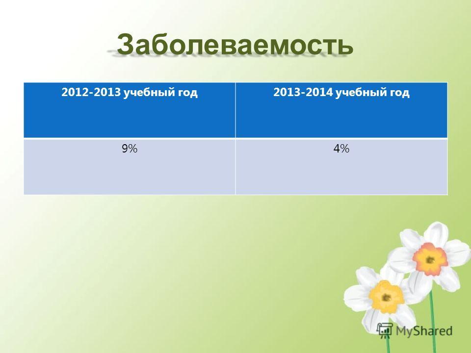 Заболеваемость 2012-2013 учебный год2013-2014 учебный год 9%4%
