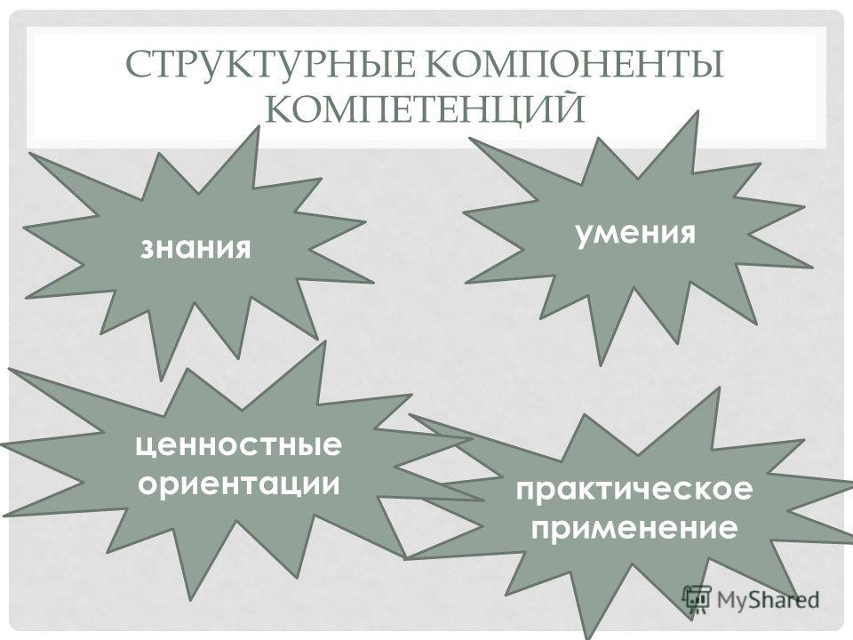 СТРУКТУРНЫЕ КОМПОНЕНТЫ КОМПЕТЕНЦИЙ практическое применение умения ценностные ориентации знания
