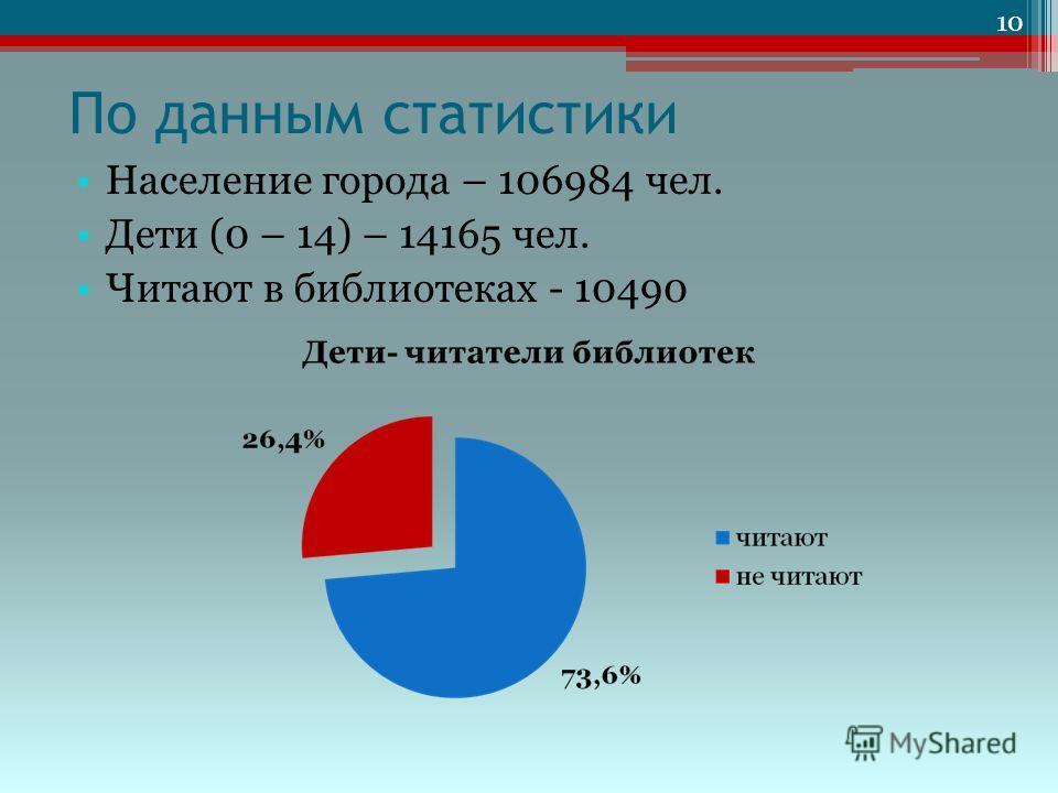 По данным статистики Население города – 106984 чел. Дети (0 – 14) – 14165 чел. Читают в библиотеках - 10490 10