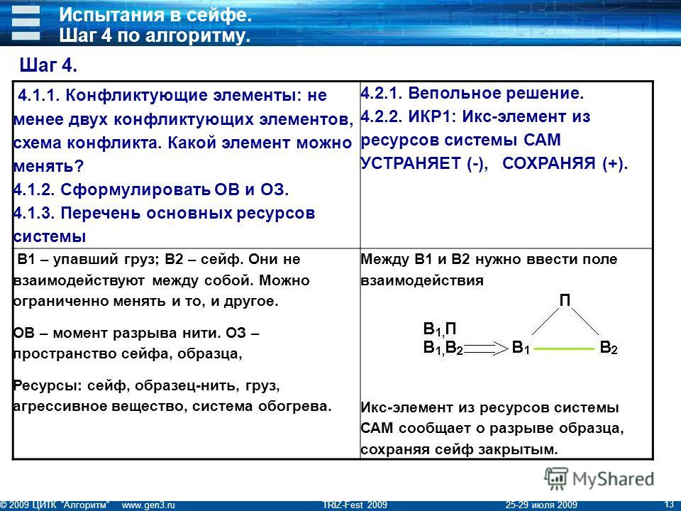© 2009 ЦИТК Алгоритм www.gen3.ru TRIZ-Fest 2009 25-29 июля 2009 13 Испытания в сейфе. Шаг 4 по алгоритму. 4.1.1. Конфликтующие элементы: не менее двух конфликтующих элементов, схема конфликта. Какой элемент можно менять? 4.1.2. Сформулировать ОВ и ОЗ