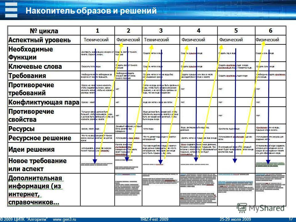 © 2009 ЦИТК Алгоритм www.gen3.ru TRIZ-Fest 2009 25-29 июля 2009 17 Накопитель образов и решений