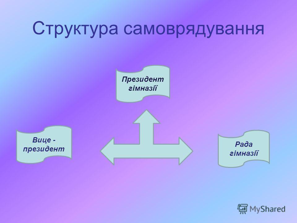 Структура самоврядування Президент гімназії Рада гімназії Вице - президент
