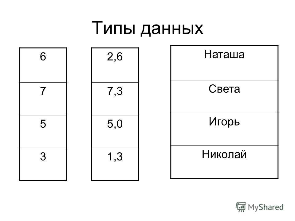 6 7 5 3 2,6 7,3 5,0 1,3 Наташа Света Игорь Николай Типы данных