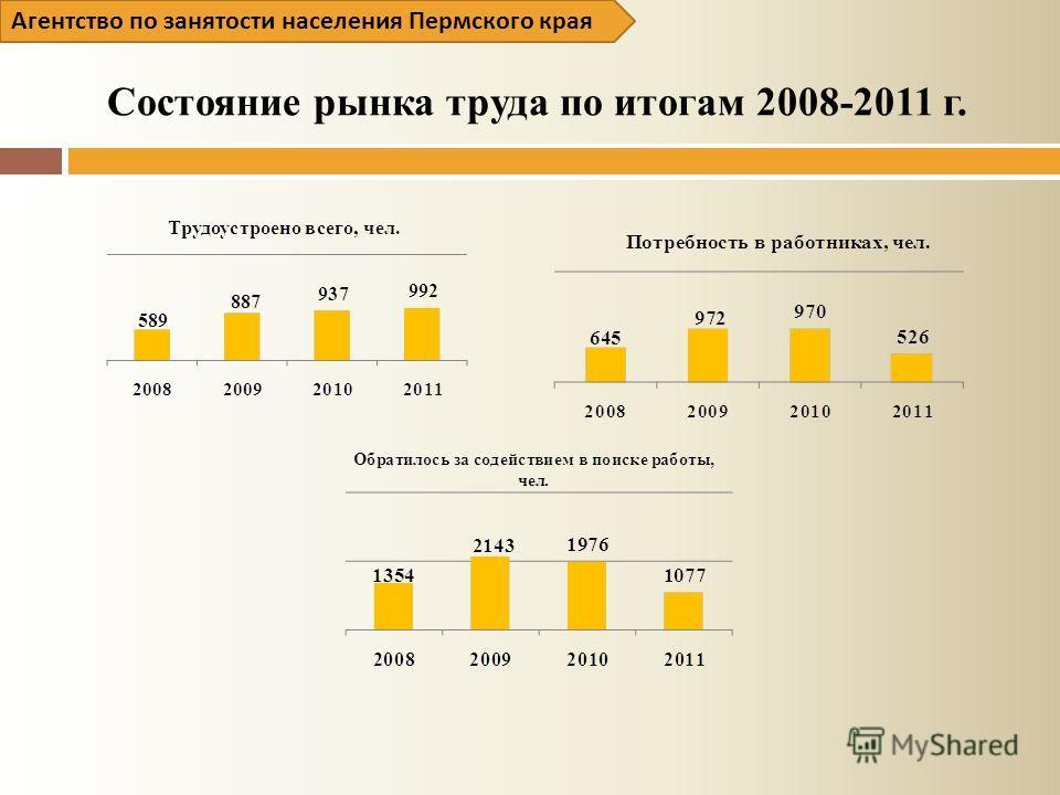 Состояние рынка труда по итогам 2008-2011 г. Агентство по занятости населения Пермского края