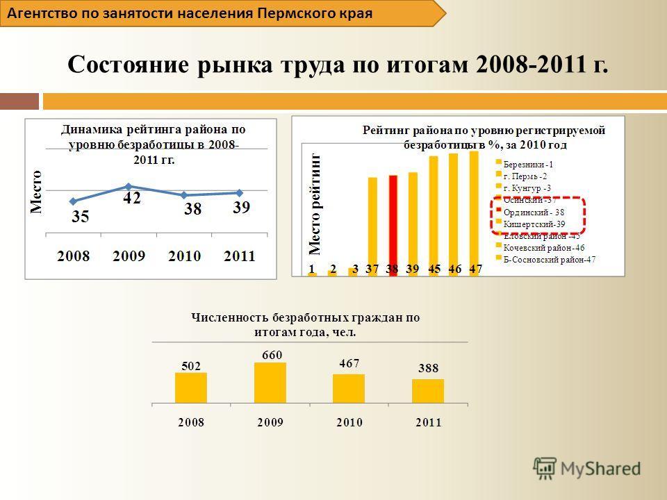 Состояние рынка труда по итогам 2008-2011 г.