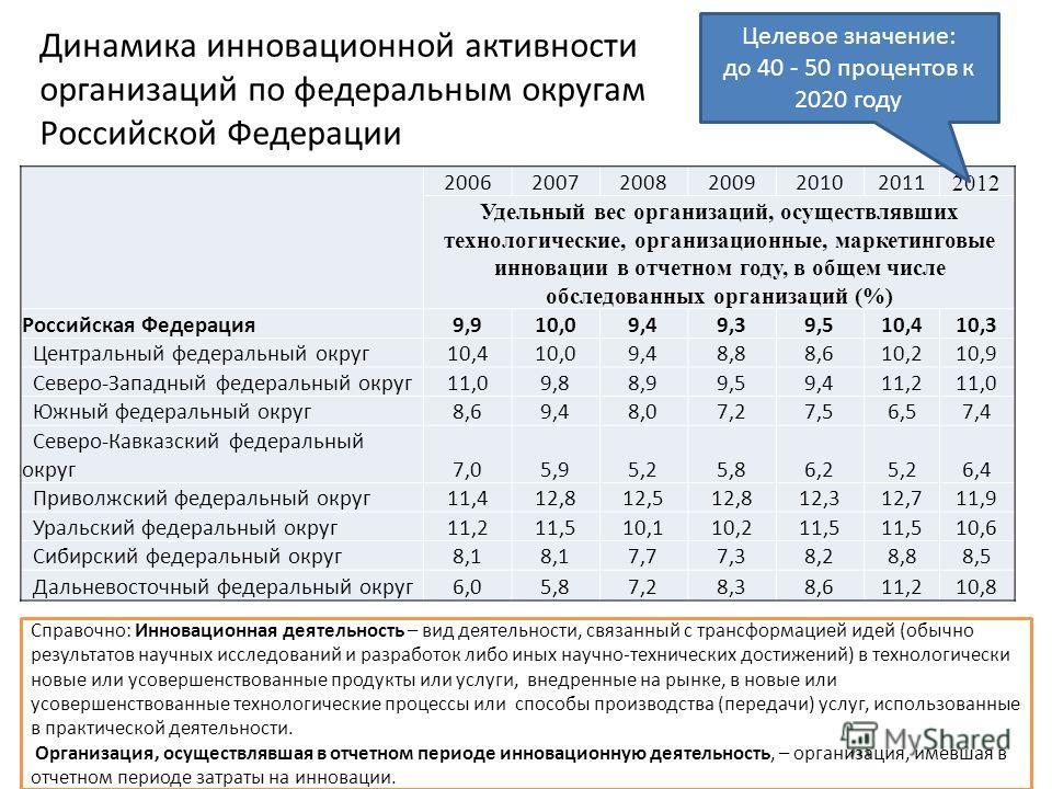 Динамика инновационной активности организаций по федеральным округам Российской Федерации 200620072008200920102011 2012 Удельный вес организаций, осуществлявших технологические, организационные, маркетинговые инновации в отчетном году, в общем числе