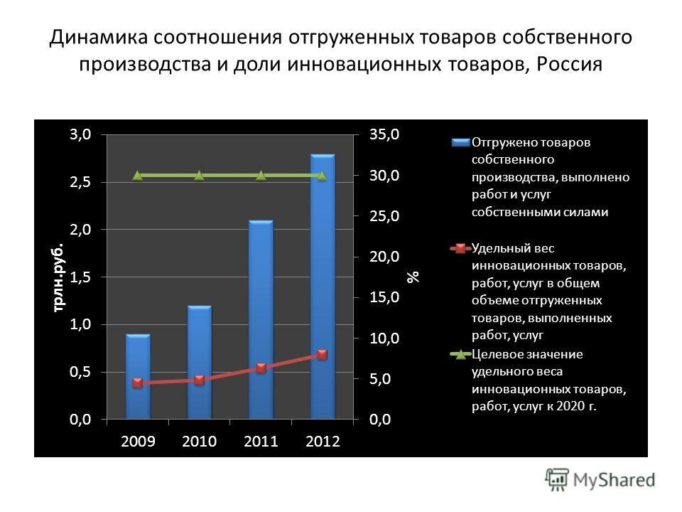 Динамика соотношения отгруженных товаров собственного производства и доли инновационных товаров, Россия
