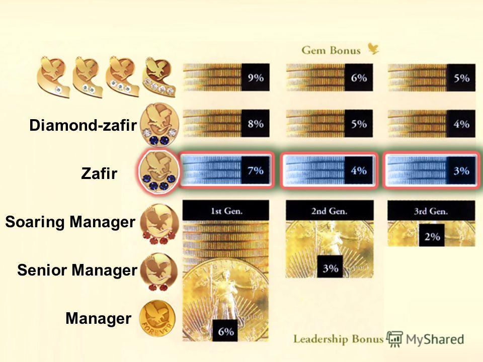 Diamond-zafir Zafir Soaring Manager Senior Manager Manager