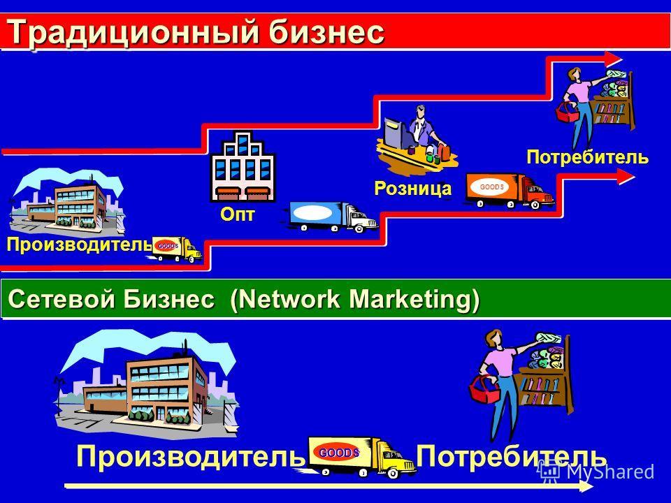 Традиционный бизнес Сетевой Бизнес (Network Marketing) Производитель Потребитель Опт Розница Потребитель Производитель GOODS