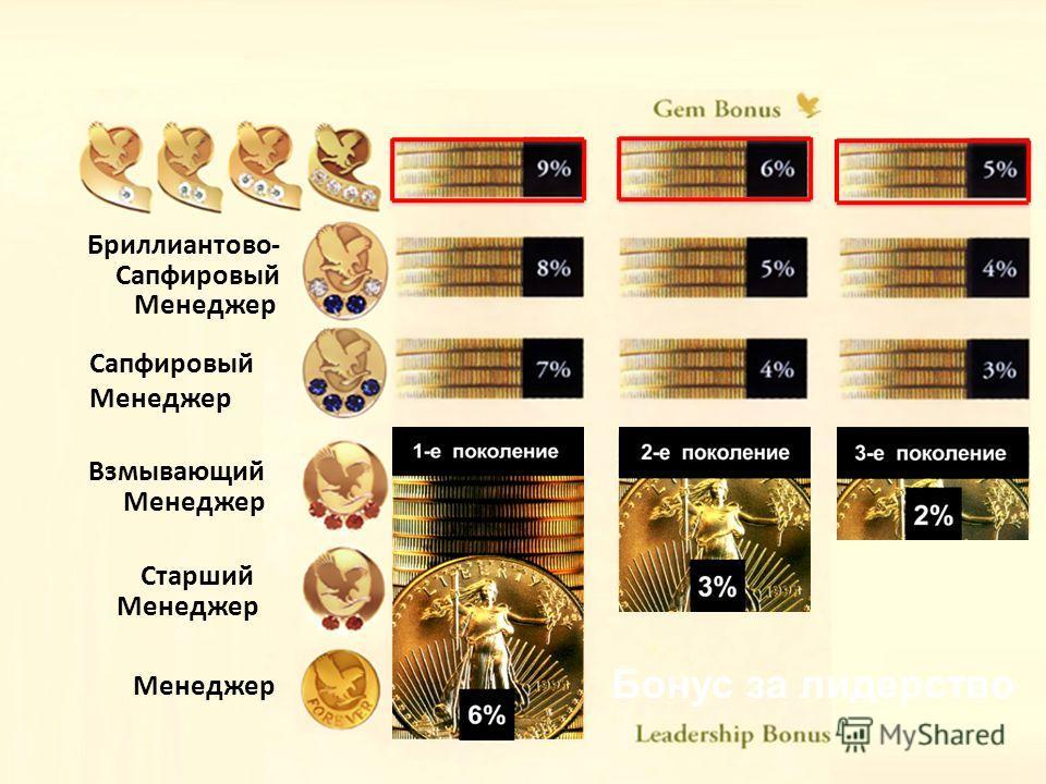 Менеджер Бриллиантово- Сапфировый Менеджер Сапфировый Менеджер Старший Менеджер Взмывающий Менеджер Бонус за лидерство