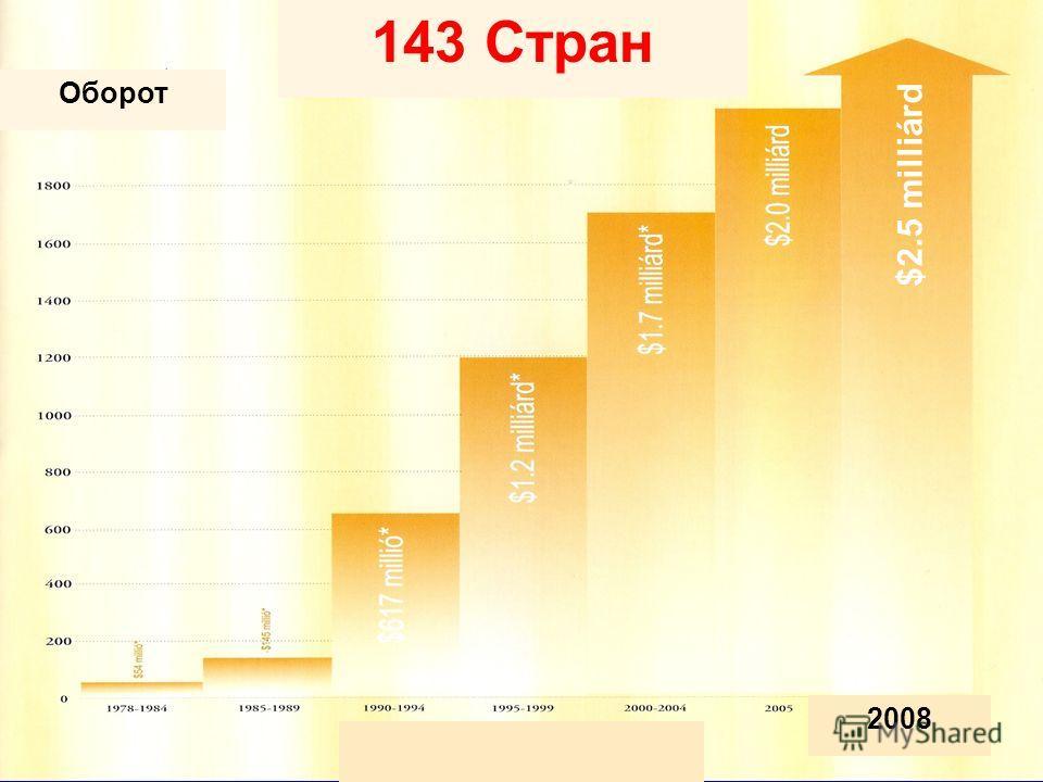 143 Стран Оборот $2.5 milliárd 2008