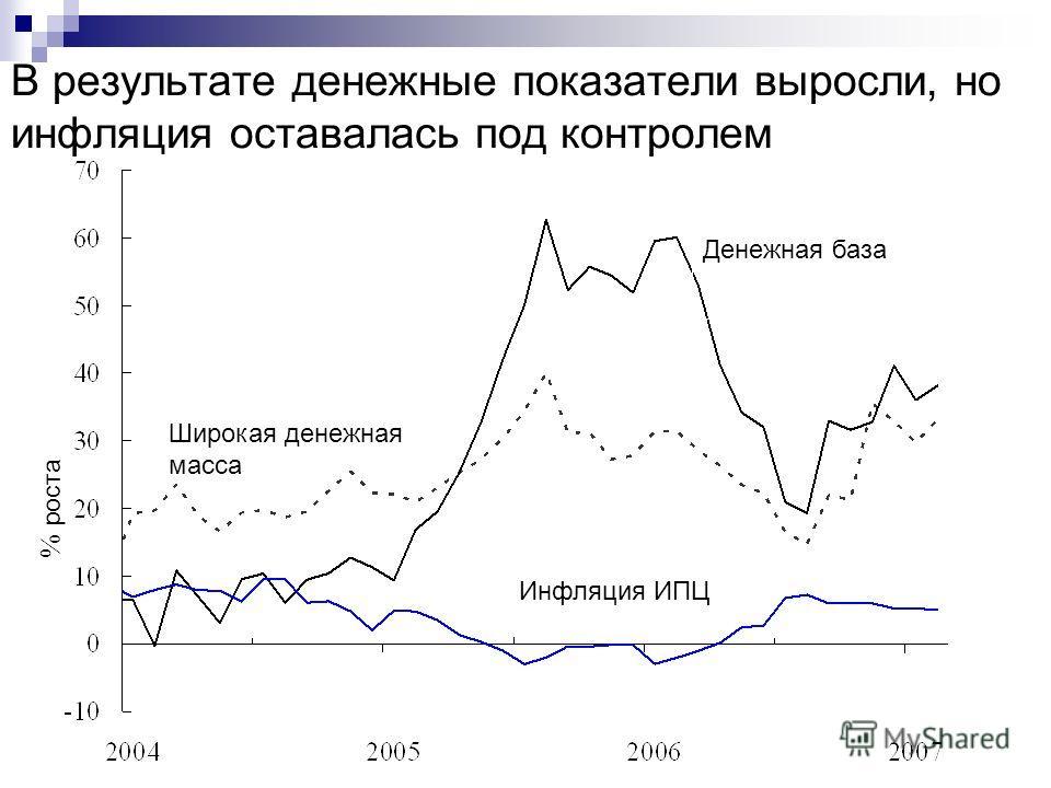 В результате денежные показатели выросли, но инфляция оставалась под контролем % роста Денежная база Широкая денежная масса Инфляция ИПЦ