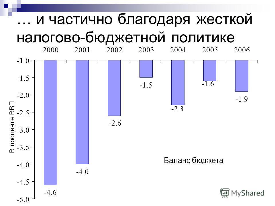 … и частично благодаря жесткой налогово-бюджетной политике Баланс бюджетa -4.6 -4.0 -1.5 -1.9 -1.6 -2.3 -2.6 -5.0 -4.5 -4.0 -3.5 -3.0 -2.5 -2.0 -1.5 2000200120022003200420052006 В проценте ВВП